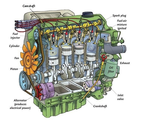 What Is The Name Of Ic Engine Parts
