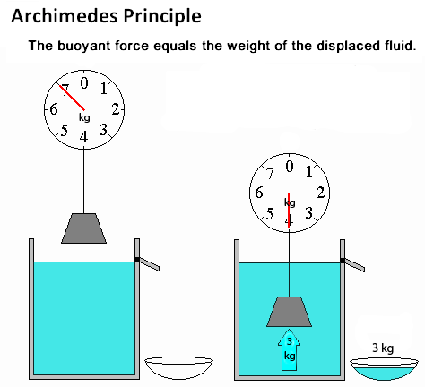 buoyancy lab archimedes principle essay How much weight can your boat float  archimedes discovered that an  record your results in the data table in your lab notebook make a line graph of buoyancy.