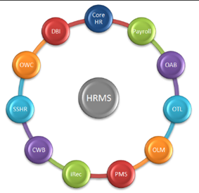 What is the difference between oracle HCM and oracle HRMS