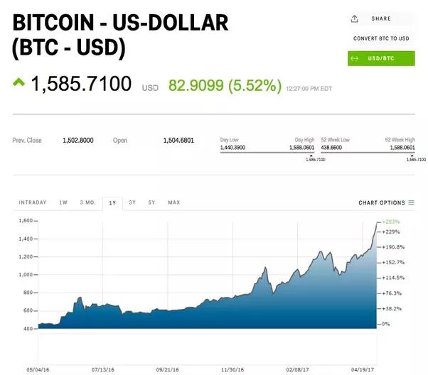 Bitcoin price index monthly 2017-2019 | Statista