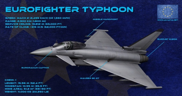 Is the Eurofighter Typhoon really worth the price? You can buy about