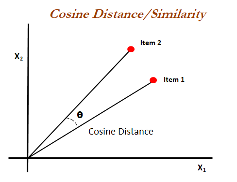 Why do we use cosine similarity on Word2Vec (instead of