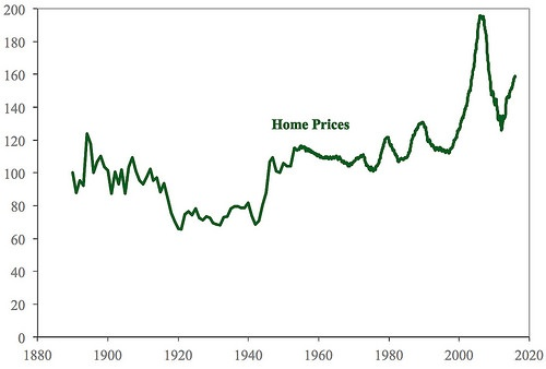 What is a realistic view of where the U S  housing market is
