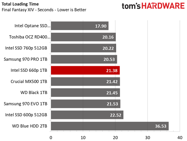Which is the best SSD for gaming 2019? - Quora
