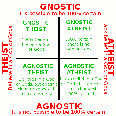 an in depth comparison of theism and atheism The primary difference between atheism and theism is the fact that theism is the belief in the existence of god, whereas atheism is the belief in the non-existence of god religion and belief is a personal matter, it is said that what a person believes is between him and his god.