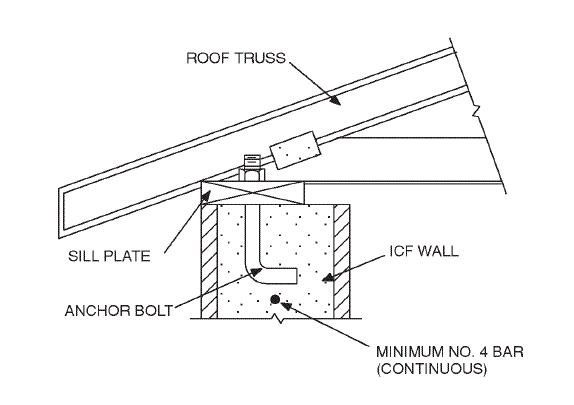 Roof Truss Diagram For A Practical High Performance