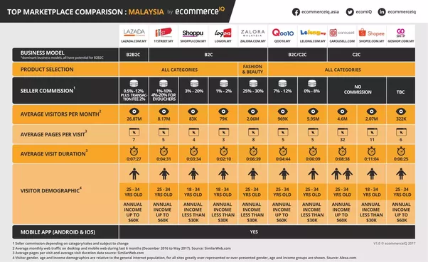 Marketplace Comparison in Malaysia