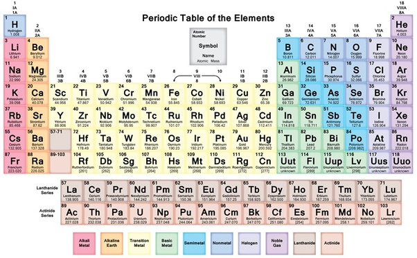 Is everything made up of some combination of elements or isotopes the element symbol is always almost accompanied by other information such as atomic number and atomic weight atomic number describes the number of protons urtaz Image collections