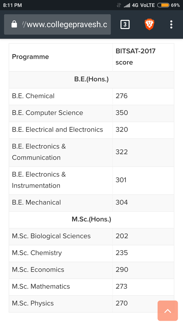 What Is My Chance Of Getting Civil Engineering In Bits Pilani