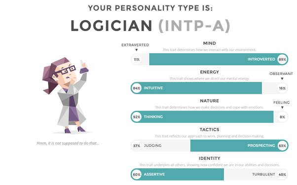 What Did You Get On The 16 Personalities Test And Why Quora