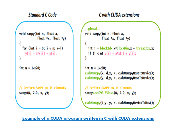 How to start to learn CUDA - Quora