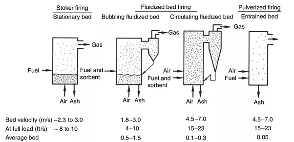 What is the difference between an AFBC and CFBC boiler? - Quora