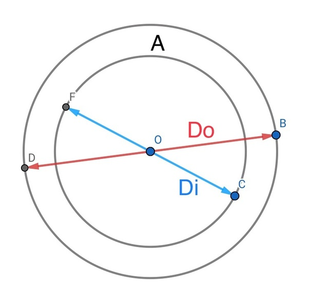 How to calculate the inner diameter of a circle quora to be a ring or annulus with a defined outer diameter and area and inner diameter to be found drawing a diagram it would look something like this ccuart Image collections