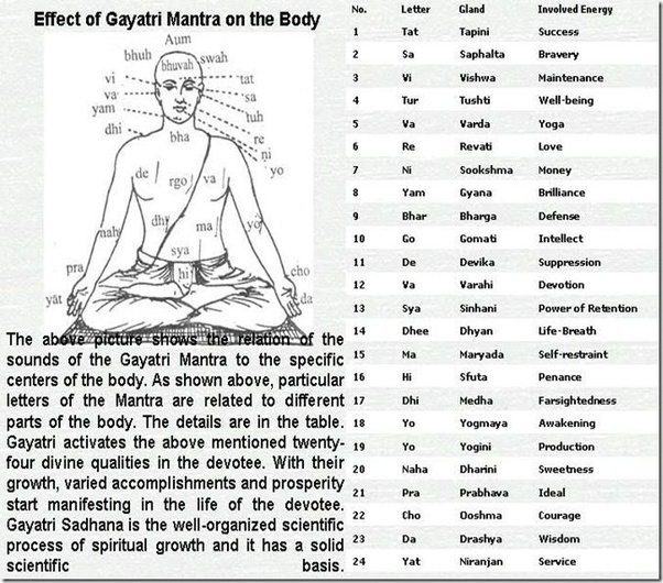 Does the Gayatri mantra have powers? - Quora