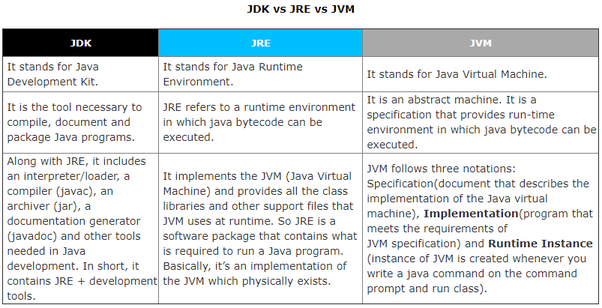 How to crack the Core Java interview - Quora