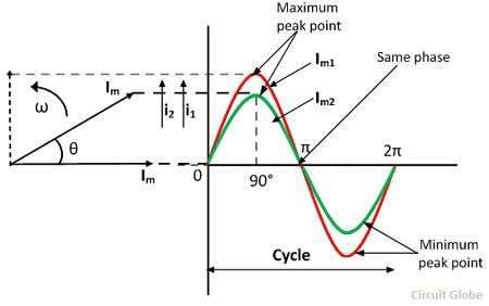 What is phase, phase angle and phase difference? - Quora