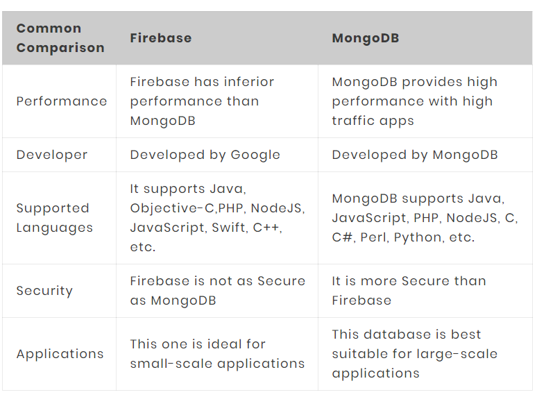 What is Firebase's comparison with Parse and MongoDB? - Quora