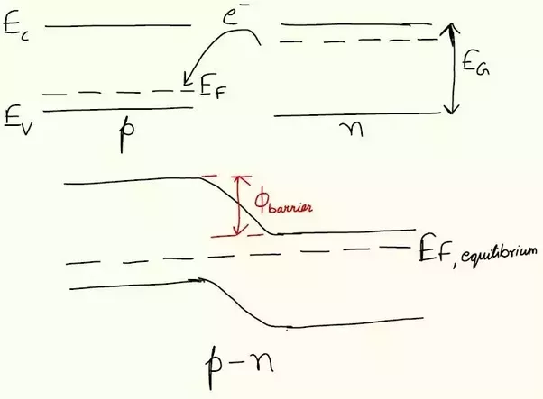 What Does The Barrier Height In A P N Junction Mean Quora