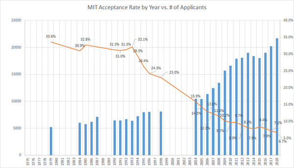 Mit Acceptance Rate >> Why Has Mit S Acceptance Rate Gone Down So Much In Such A Short