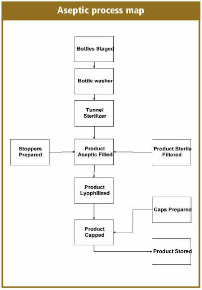 What Is A Brief Description Of The Mass Production Process