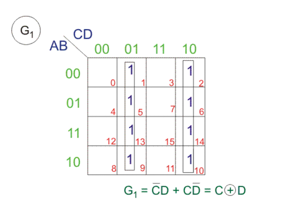 How to convert a truth table to a logic gate - Quora