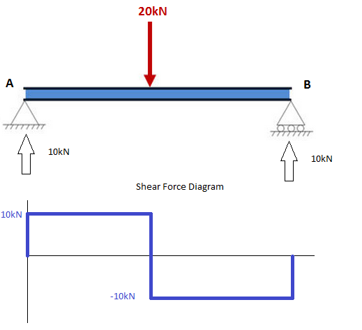 why does a shear force diagram have to end at zero at the end of a rh quora com shear force diagram sign convention shear force diagram online