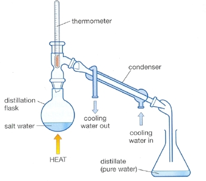 What is the difference between distillation and evaporation? - Quora