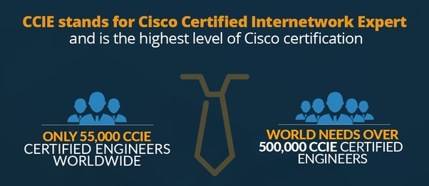What is the scope of CCIE? - Quora