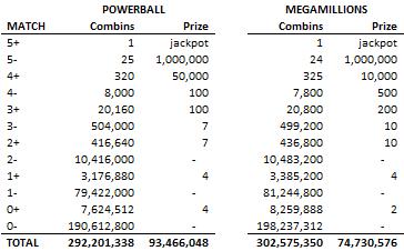 Different prizes for mega millions