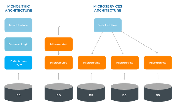 What is a microservices architecture and what are good uses