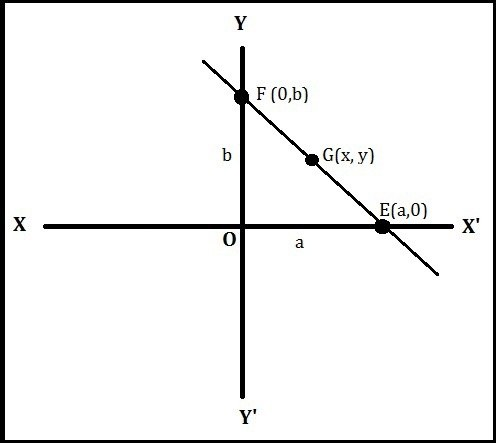 What Is The Double Intercept Form Of A Linear Equation Quora