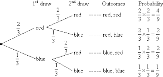 How to use tree diagrams in probability quora it certainly represents a probability problem this tree diagram assignment help the questioner to understand how in probability tree diagrams are ccuart Gallery