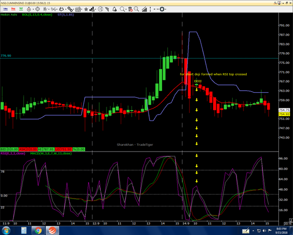How can we use Heikin Ashi candlesticks effectively for Intraday