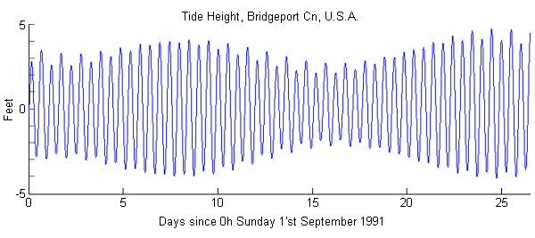 Are Tides Getting Smaller As The Moon Moves Further Away And Will