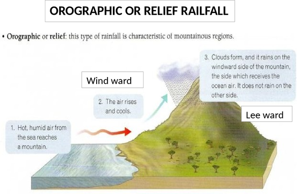 What are the types of rainfall quora ideal condition for heavy orographic rainfall is a high relatively continuous mountain frontier boundary close to the coast and the winds from off a warm ccuart Gallery