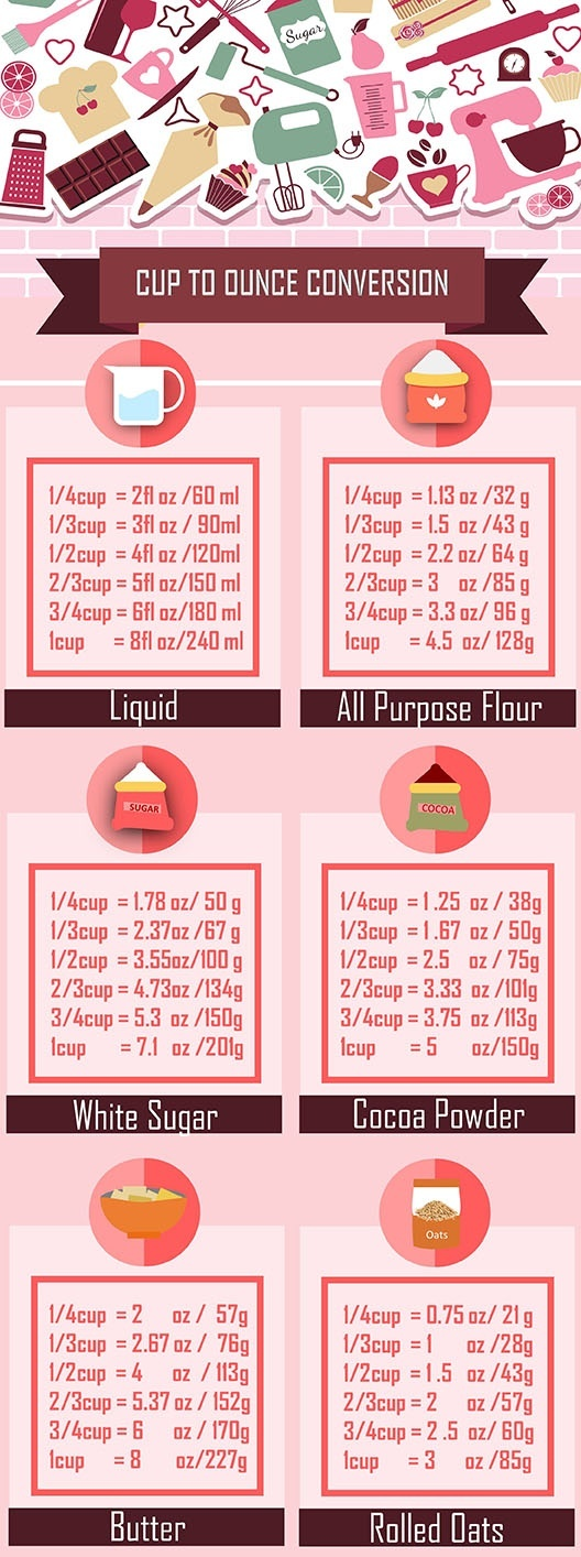 How Many Grams Is 1 Cup Of Sugar Flour And Butter Respectively