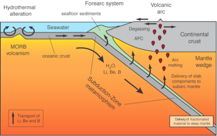 Diagram of subduction zone crust magma volcano application wiring what is the difference between continental volcano and mid oceanic rh quora com hot spot volcano diagram volcano formation diagram ccuart Images