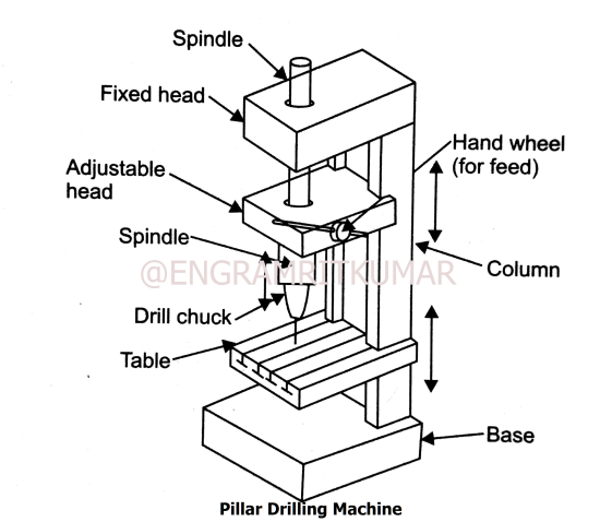 What is a drilling machine? - Quora