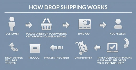 How To Find Suppliers To Start A Drop Shipping Business Quora