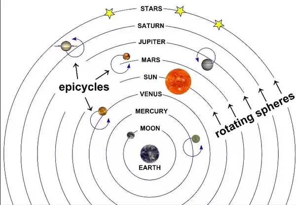 What is the ptolemaic model of the solar system quora the stars outside our solar system are fixed on a sphere in the background further out than the planets and the sunwhich also rotates ccuart Gallery