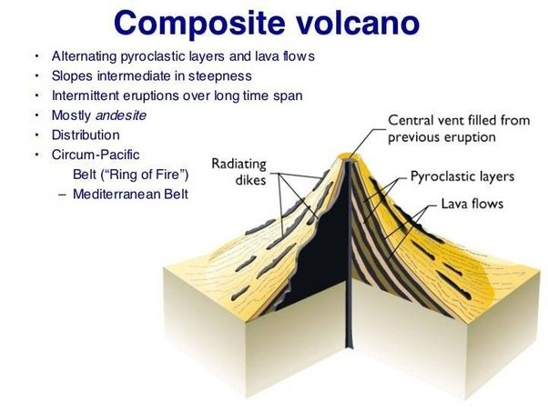 What are composite volcanoes quora they are among the most common types of volcanoes in contrast to the less common shield volcanoes ccuart