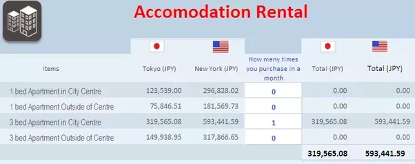 what is the cost of living in japan quora. Black Bedroom Furniture Sets. Home Design Ideas