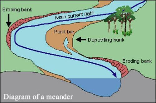 Why Does The Mississippi River Meander Quora