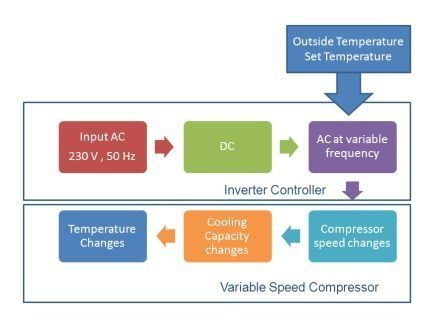 How does an inverter air conditioner work quora in an inverter air conditioner the compressor and controller are different from normal non inverter ac the heart of inverter ac is a variable speed cheapraybanclubmaster Gallery