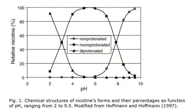 Can nicotine salts be diluted in regular (Freebase) vape