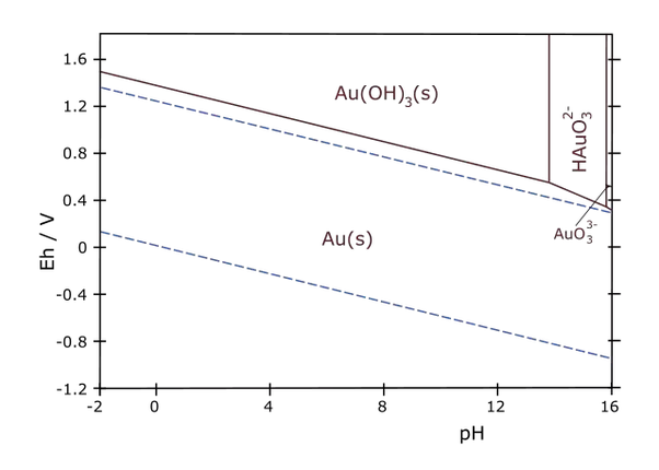 Why is an excess of h ions corrosive to metals quora from this diagram it can be seen that corrosion in gold is quite unlikely and it is visible only at high ph with the formation of a gold hydroxyde iii ccuart Gallery