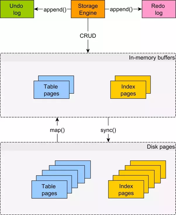 how does a relational database work internally quora