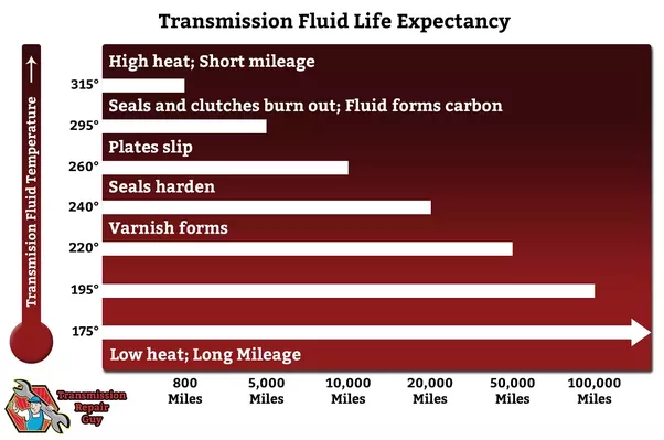 How Often To Change Transmission Fluid >> How often should I change my transmission fluid? - Quora