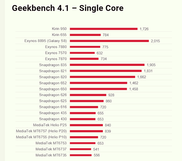 Which processor is best, Kirin or Snapdragon? - Quora