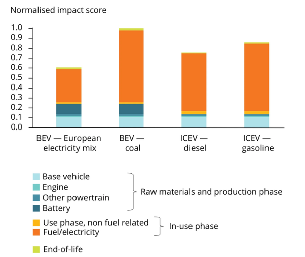 At Zero Miles The Battery Electric Vehicle Bev Is Definitely Worse Owing To Impact Of Batteries Themselves If Electricity Comes From A